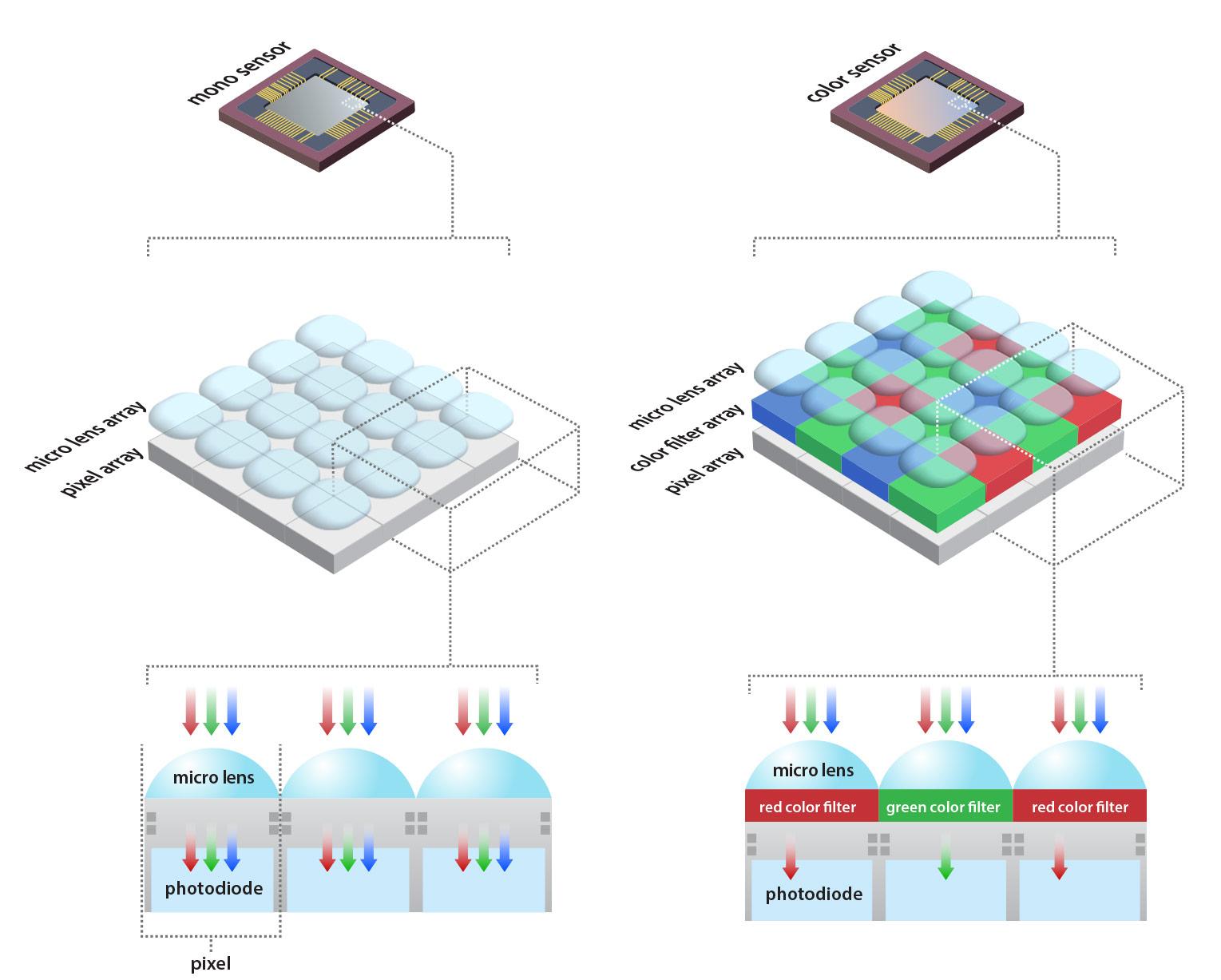 Mono vs color sensor with bayer pattern diagram