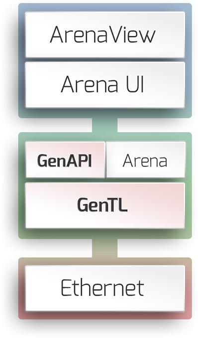 Arena SDK Stack