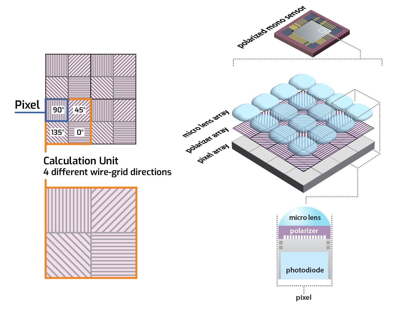 Sony polarized mono sensor pattern IMX250MRZ