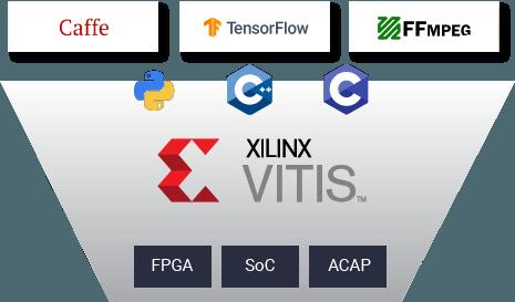 Xilinx VITIS familiar software development environments